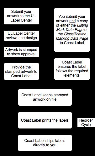 Type R Labels (Coast Label)